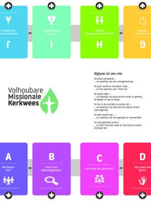Volhoubare Missionale Kerkwees Gespreksbord